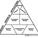 hierarchy of instructional design